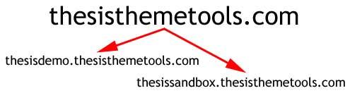 thesis theme tools